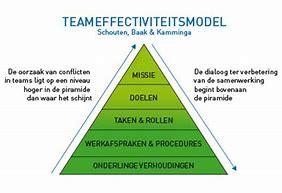 teameffectiviteitsmodel