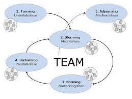 teamfasemodel van Tuckman